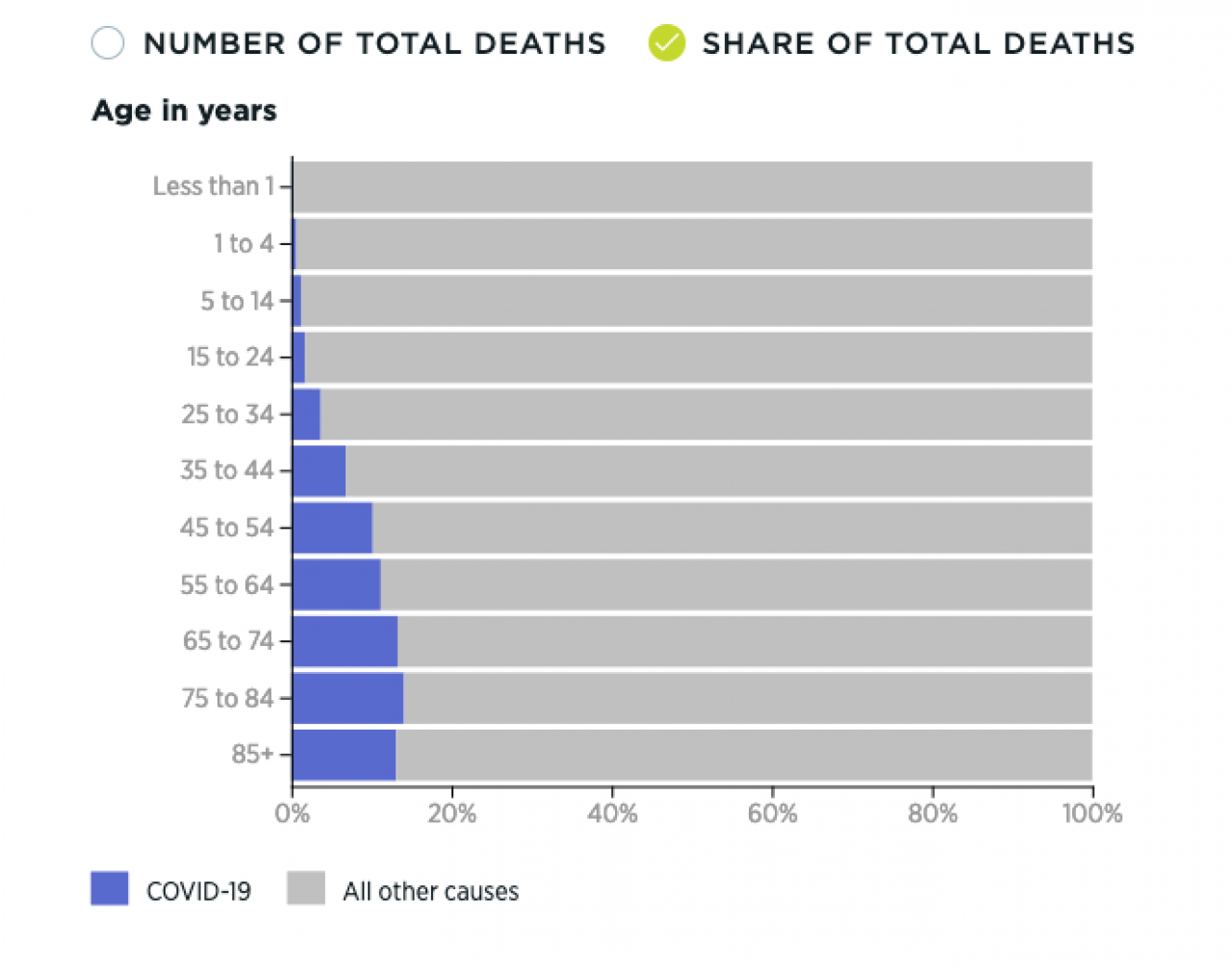 Share of COVID-19 deaths compared to total deaths charts